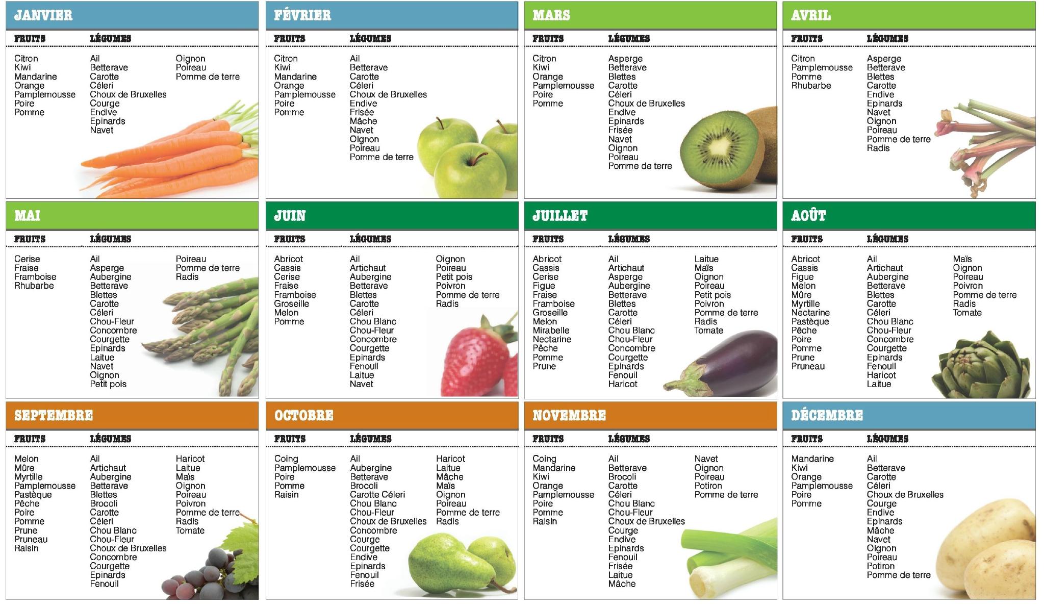 d052bedf88e Votre calendrier annuel sur les fruits et légumes de saison…